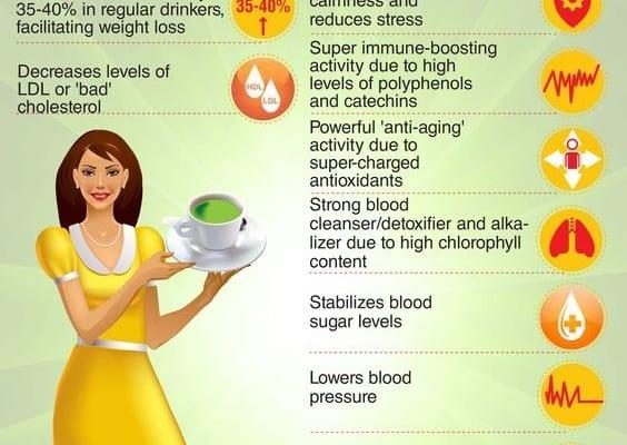 Health Benefits of Matcha